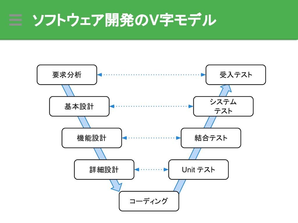 ソフトウェア開発のV字モデル 要求分析 機能設計 詳細設計 基本設計 コーディング Unit ...