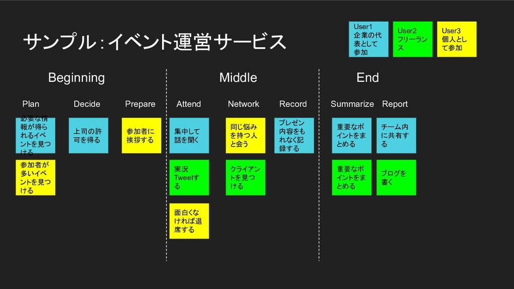 サンプル:イベント運営サービス Beginning   Middle End Plan Dec...