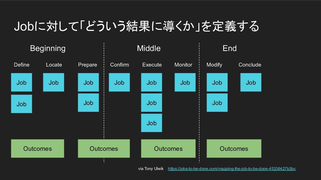 Jobに対して「どういう結果に導くか」を定義する Beginning   Middle End...