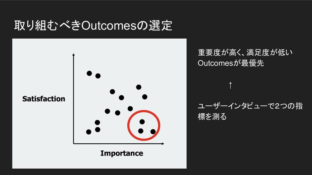 取り組むべきOutcomesの選定 重要度が高く、満足度が低い Outcomesが最優先   ...