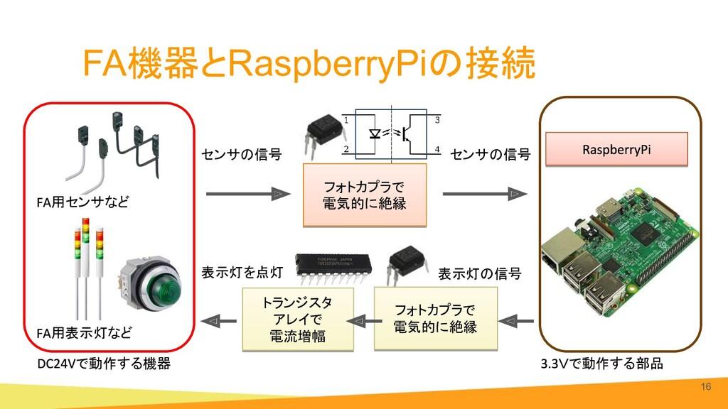 センサの信号 FA機器とRaspberryPiの接続 16 (写真:Siemens, DIG...