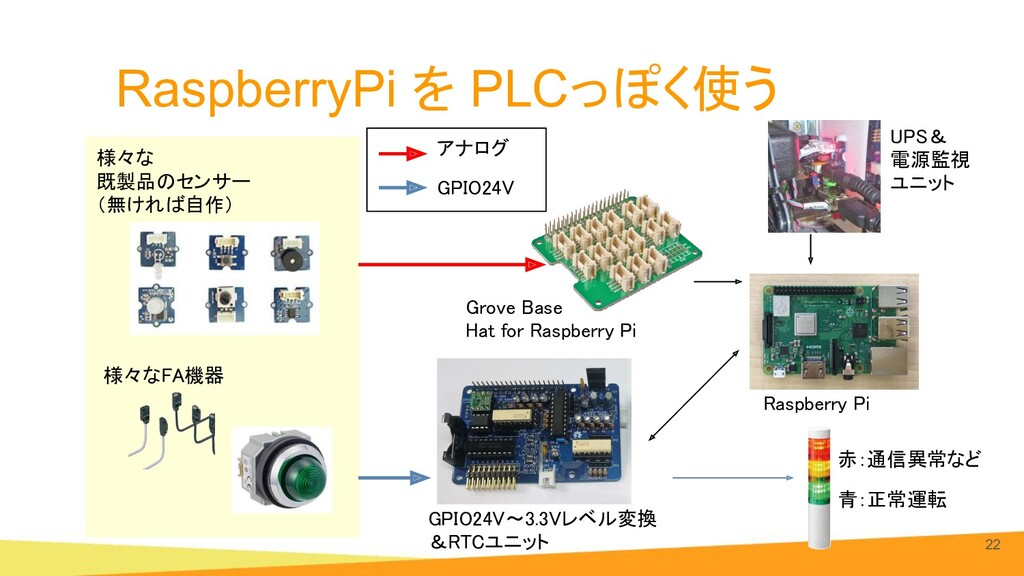 RaspberryPi を PLCっぽく使う 22 Grove Base 