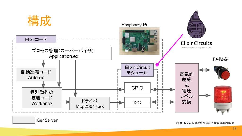構成 33 Raspberry Pi GPIO I2C 自動運転コード Auto.ex 個別...