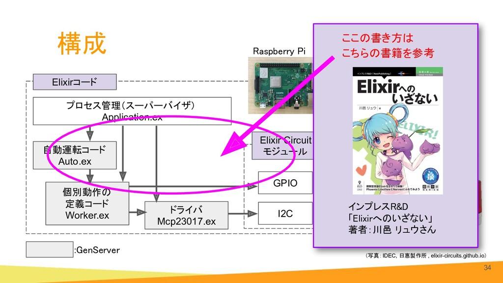 構成 34 Raspberry Pi GPIO I2C 自動運転コード Auto.ex 個別...