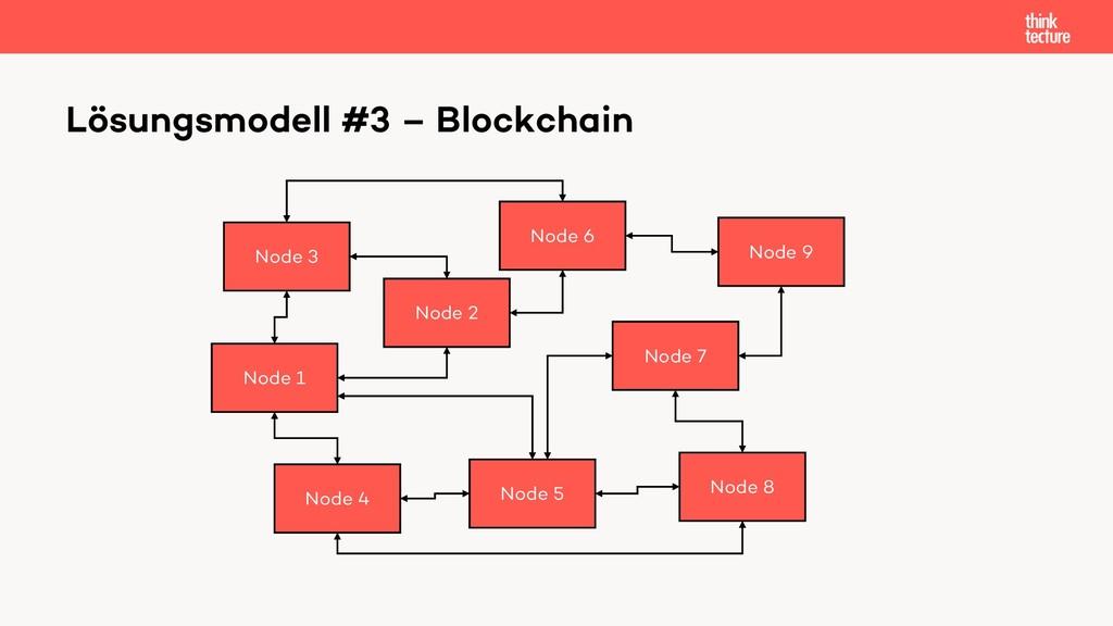 Lösungsmodell #3 – Blockchain Node 1 Node 2 Nod...
