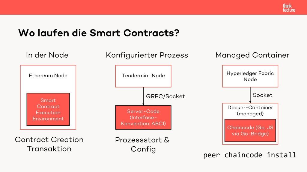 Docker-Container (managed) Wo laufen die Smart ...