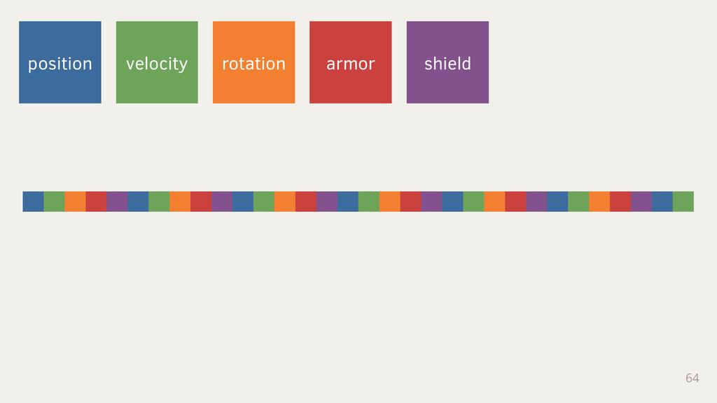 64 position velocity rotation armor shield