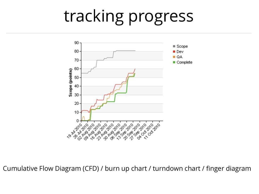 tracking progress Cumulative Flow Diagram (CFD)...