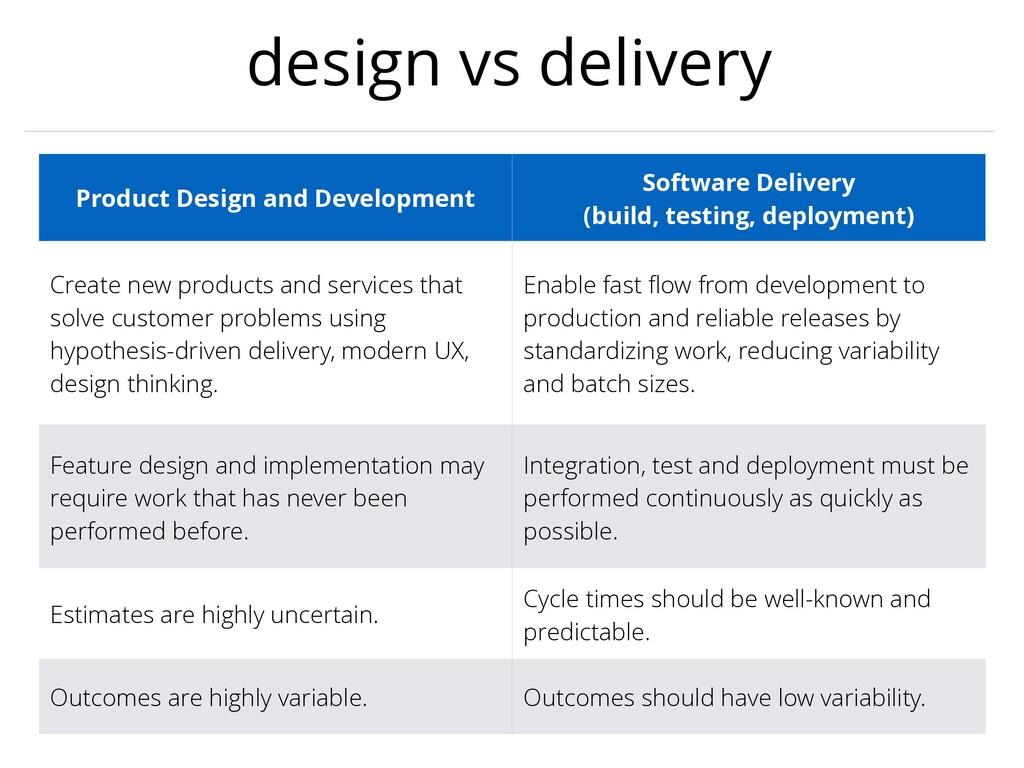 design vs delivery Product Design and Developme...