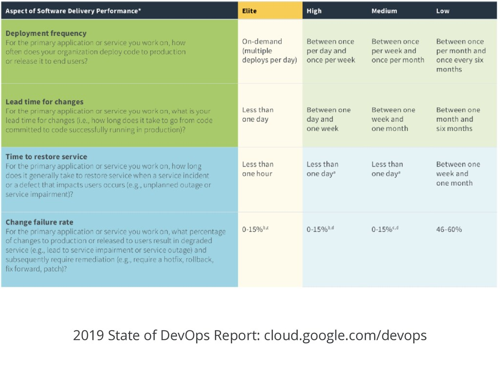 2019 State of DevOps Report: cloud.google.com/d...