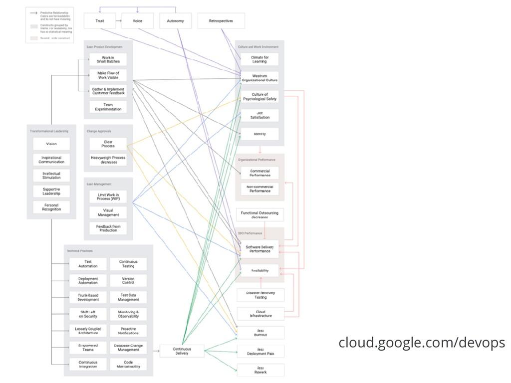 cloud.google.com/devops