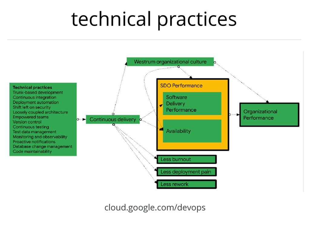 technical practices cloud.google.com/devops