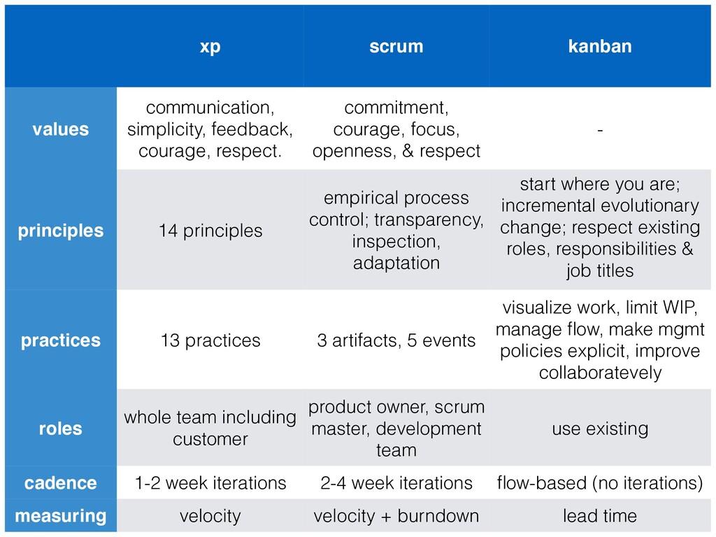 xp scrum kanban values communication, simplicit...