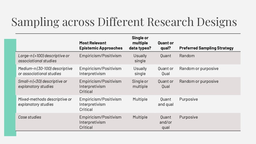 Sampling across Different Research Designs Most...