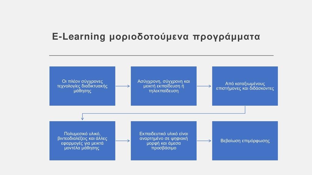 E-Learning μοριοδοτούμενα προγράμματα Οι πλέον ...
