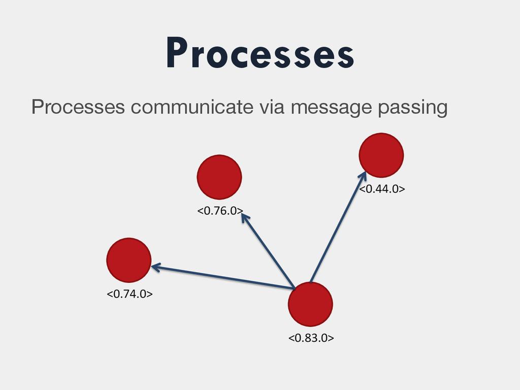 Processes Processes communicate via message pas...