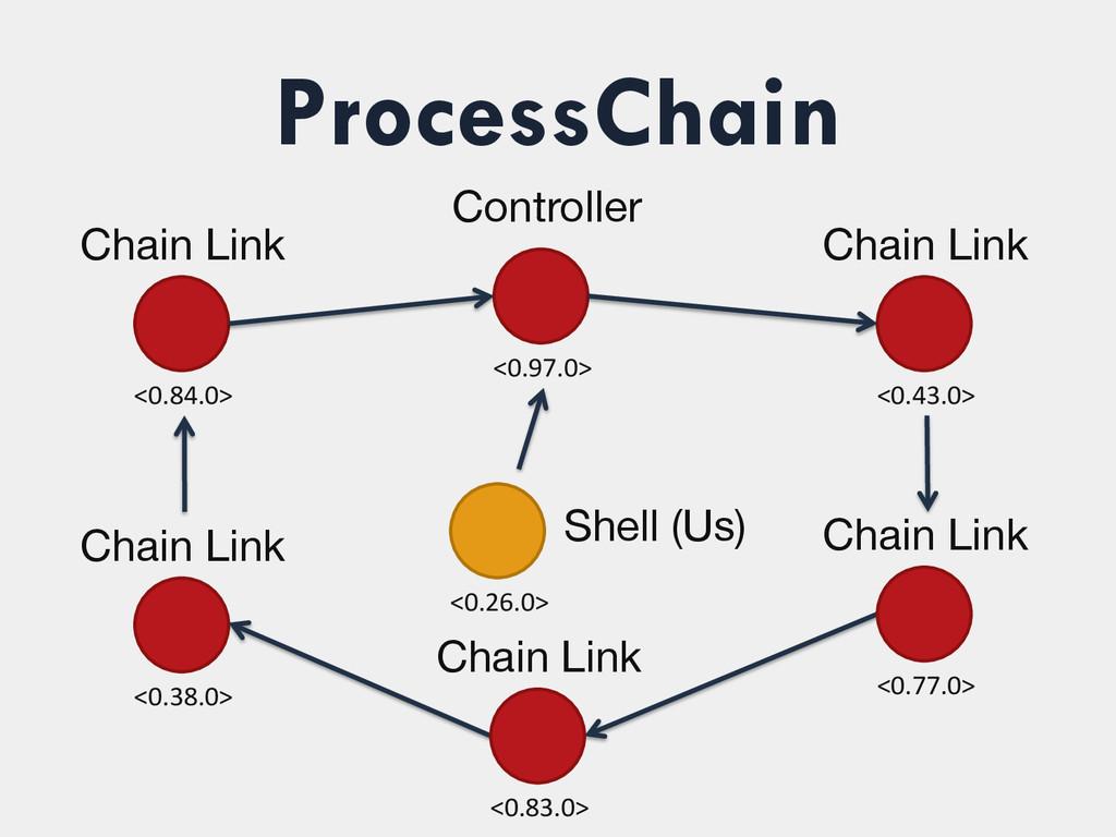 ProcessChain <0.97.0>  <0.38.0>  Chain Li...