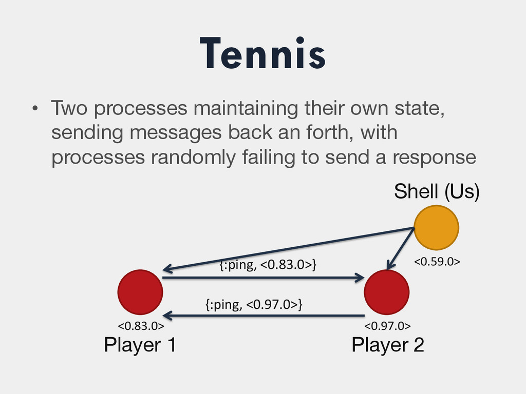 Tennis • Two processes maintaining their own s...