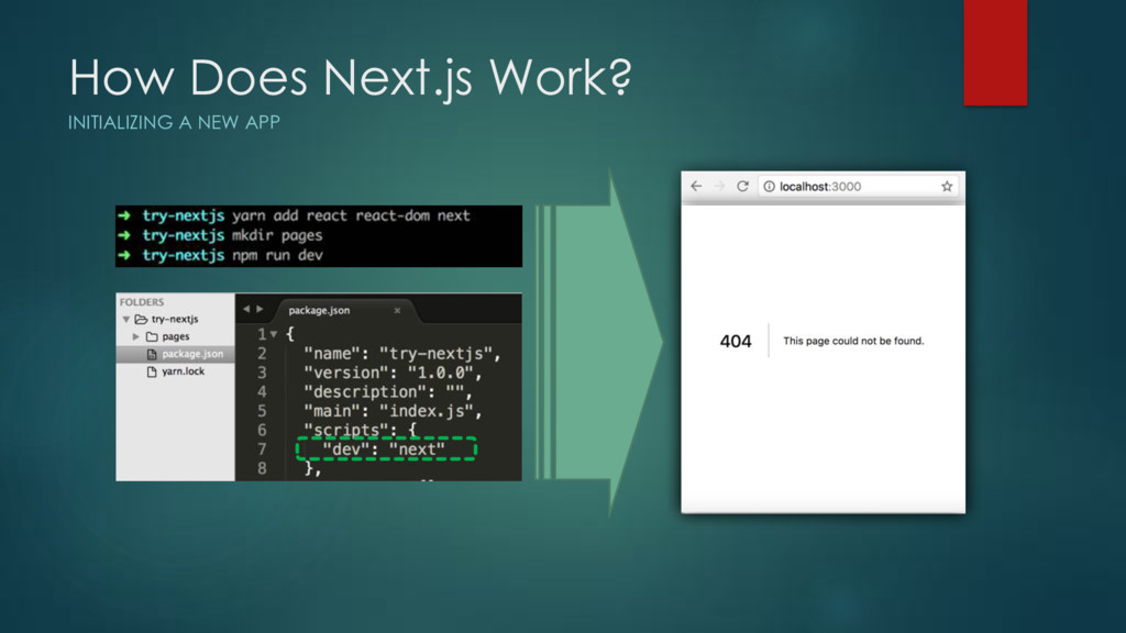 How Does Next.js Work? INITIALIZING A NEW APP