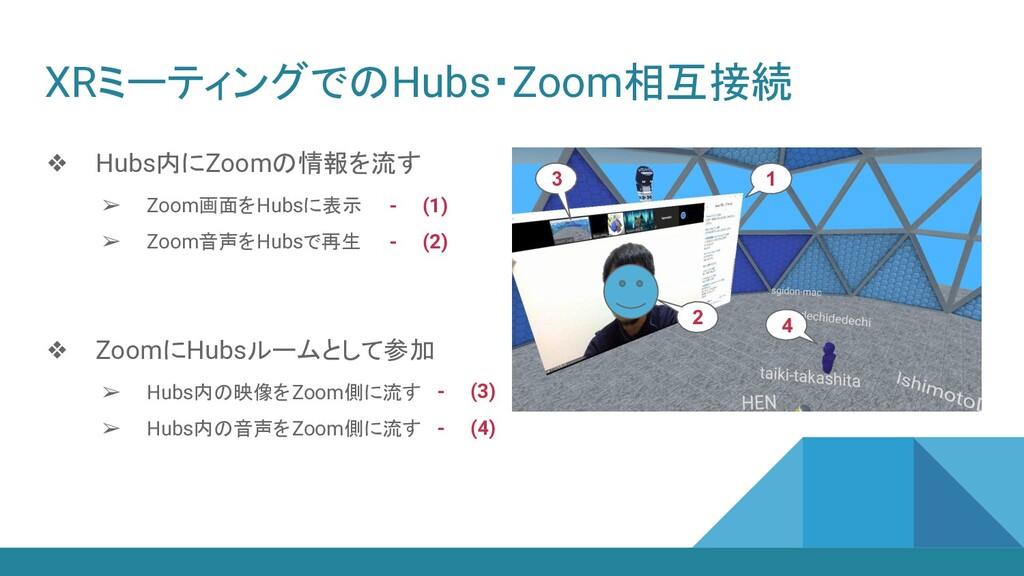 XRミーティングでのHubs・Zoom相互接続 ❖ Hubs内にZoomの情報を流す ➢ Zo...