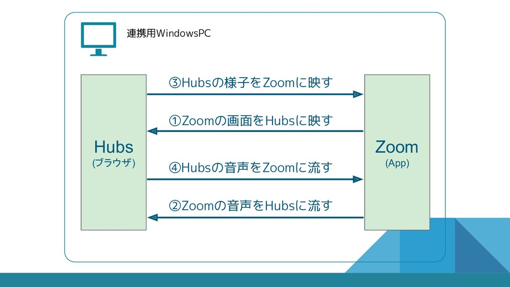連携用WindowsPC Hubs (ブラウザ) Zoom (App) ③Hubsの様子をZo...