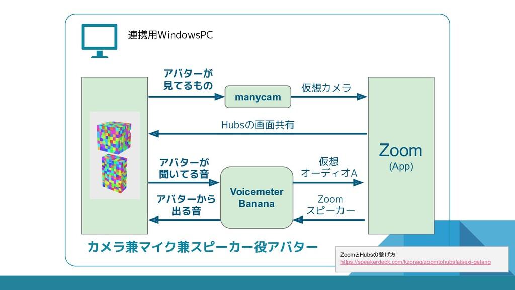 連携用WindowsPC Hubs (ブラウザ) Zoom (App) アバターが 見てるもの...