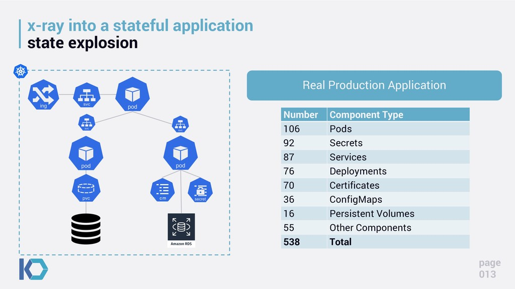 x-ray into a stateful application state explosi...