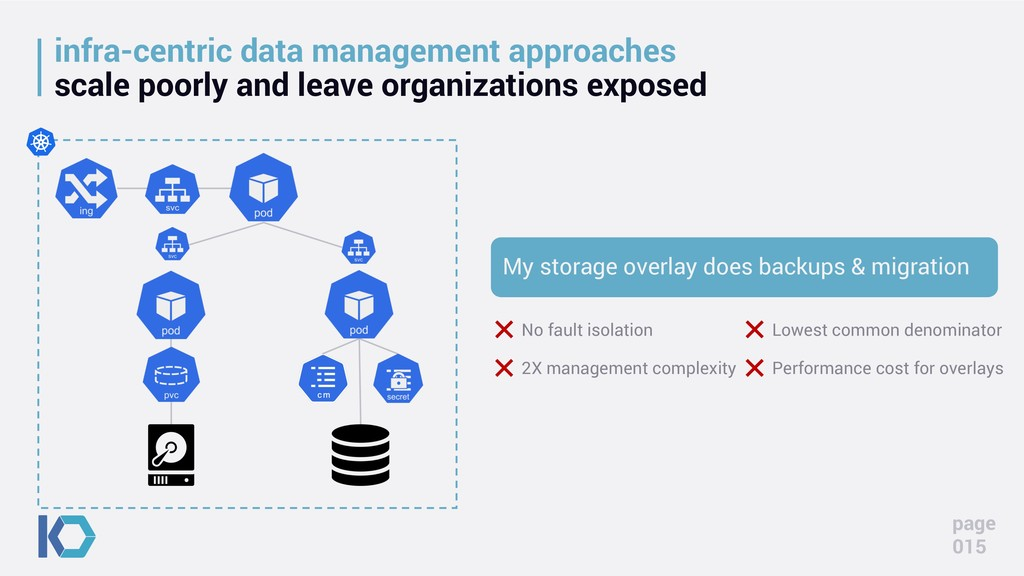 infra-centric data management approaches scale ...