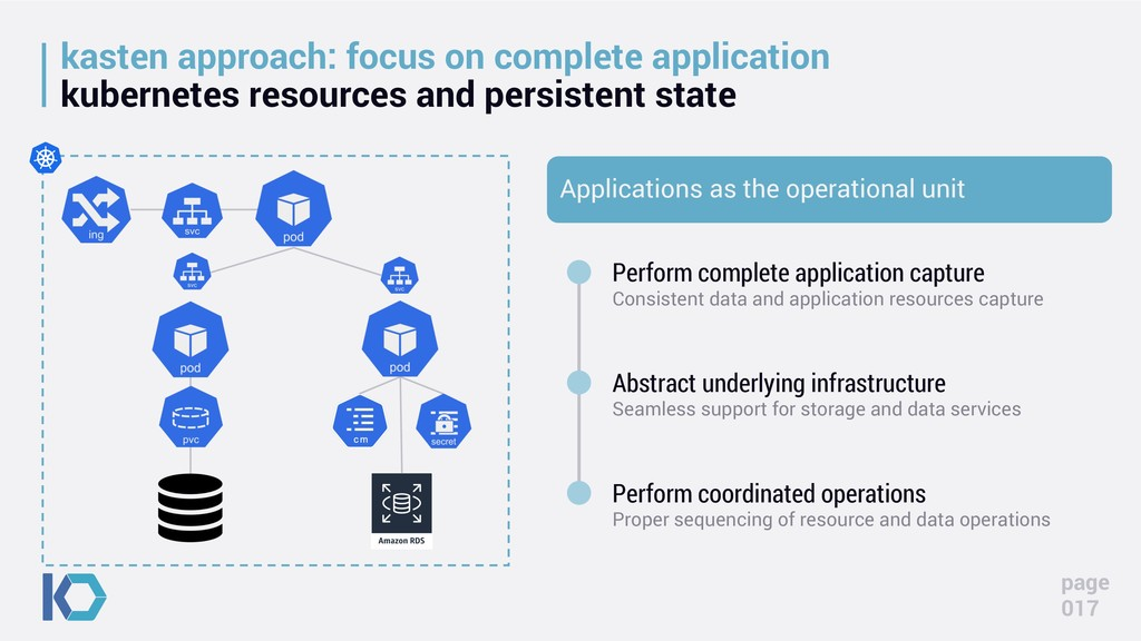 kasten approach: focus on complete application ...