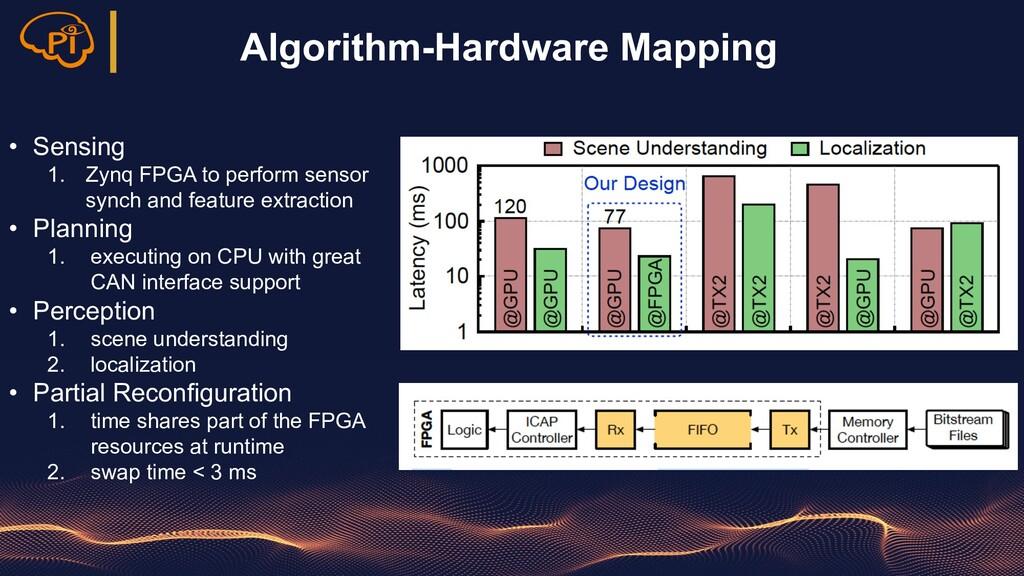 Algorithm-Hardware Mapping • Sensing 1. Zynq FP...
