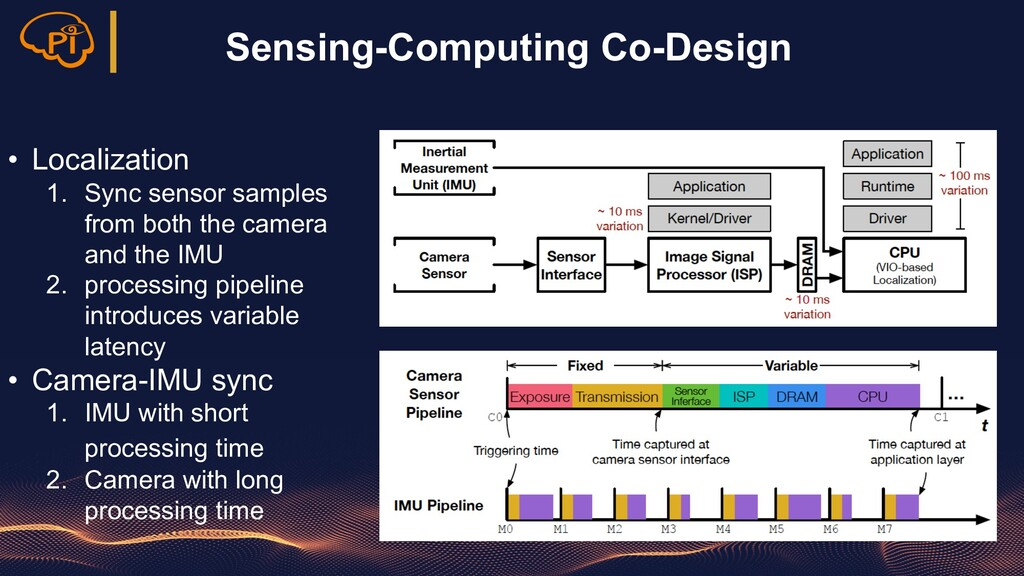 Sensing-Computing Co-Design • Localization 1. S...