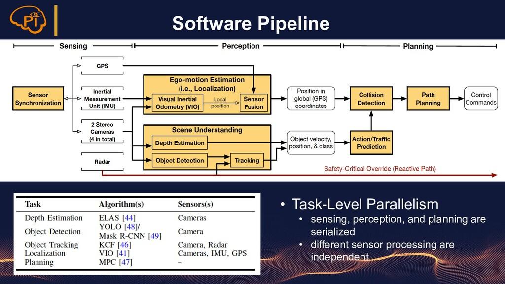 Software Pipeline • Task-Level Parallelism • se...