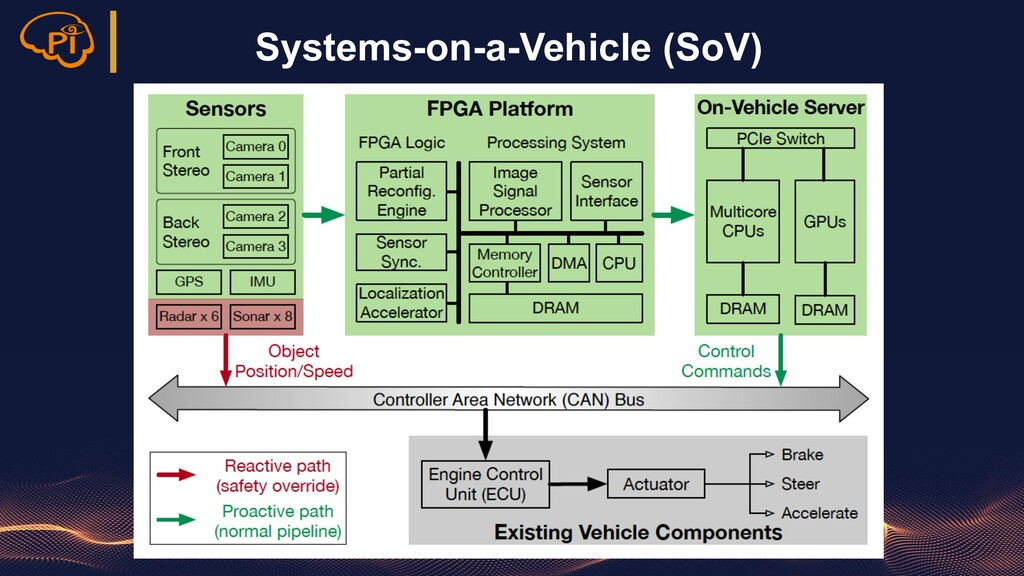 Systems-on-a-Vehicle (SoV)