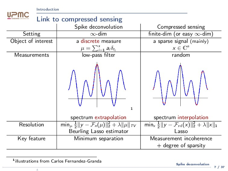 Introduction Link to compressed sensing Spike d...