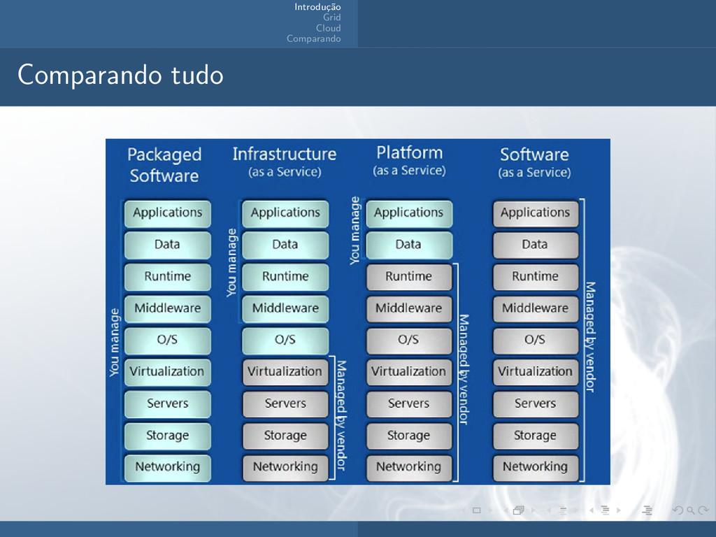 Introdu¸ c˜ ao Grid Cloud Comparando Comparando...