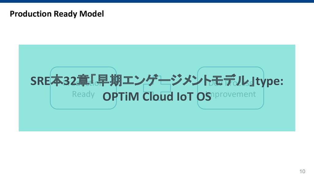 10 Production Ready Model Production Ready Dev ...