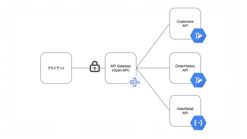 クライアント OrderHistory API Customers API OderDetai...