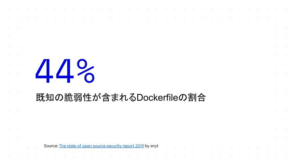 既知の脆弱性が含まれるDockerfileの割合 44% Source: The state ...