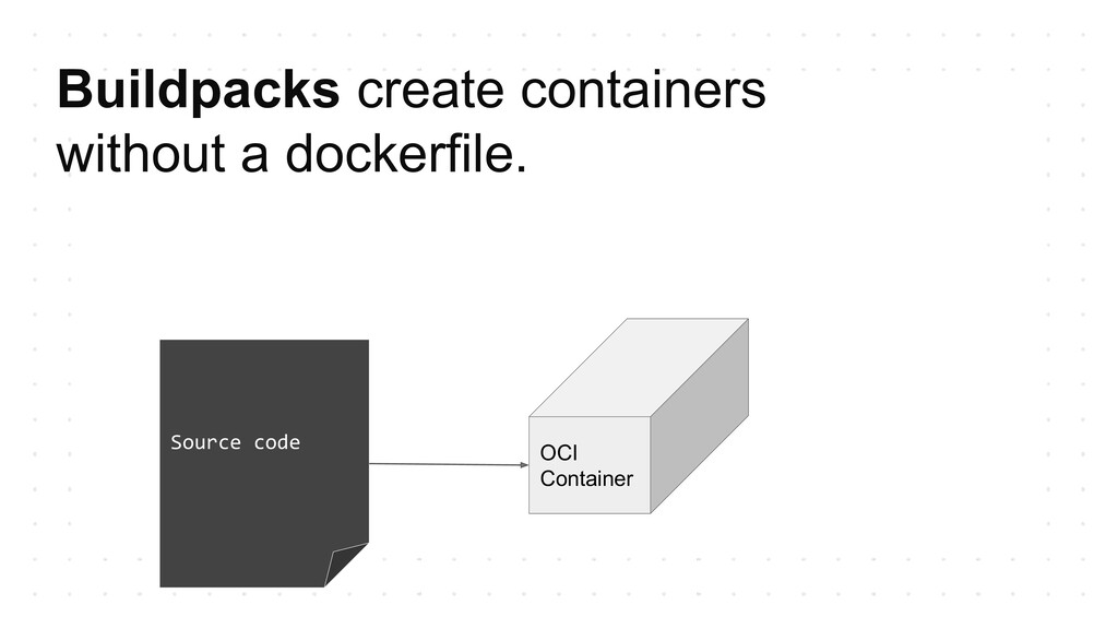 Buildpacks create containers without a dockerfi...