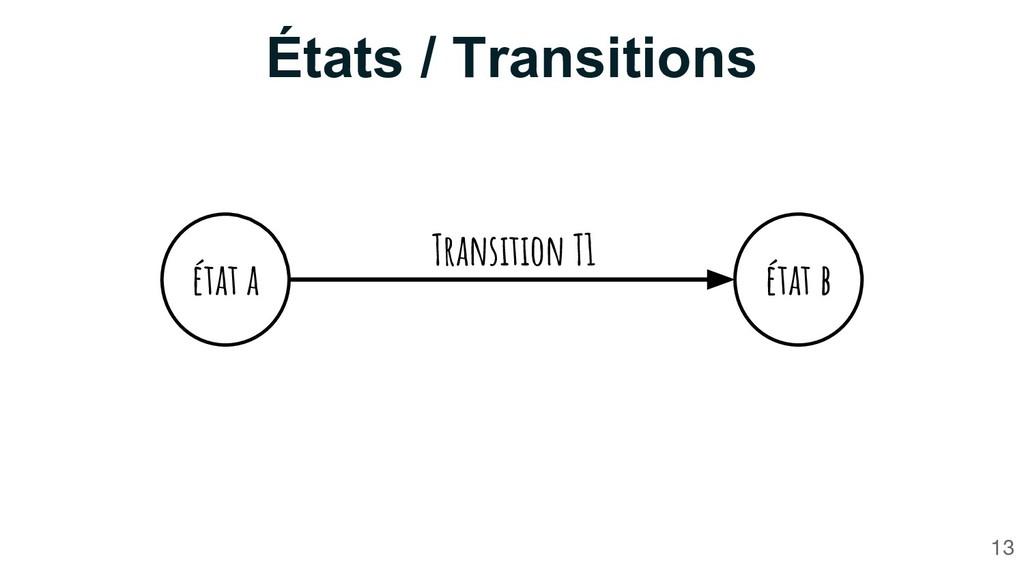 États / Transitions 13 état a état b Transition...