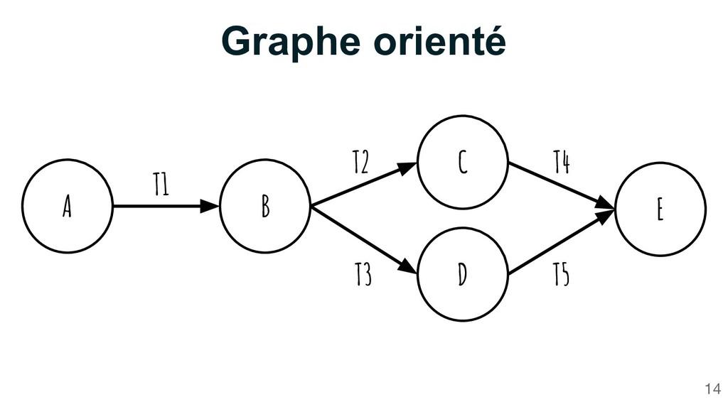 Graphe orienté 14 A B C D E T1 T2 T3 T4 T5