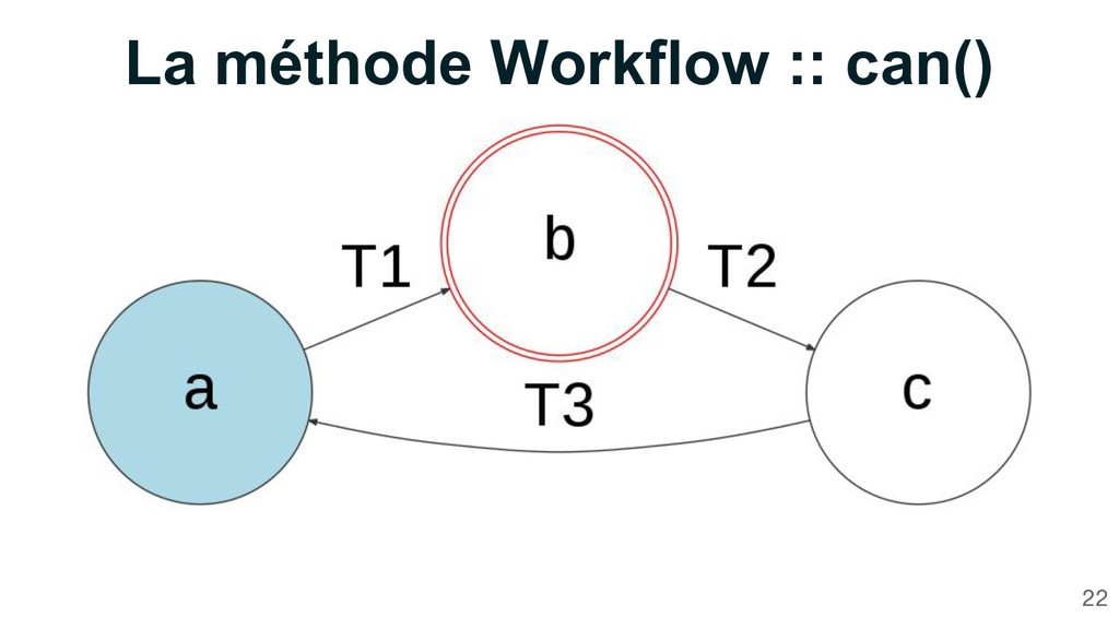 22 La méthode Workflow :: can()