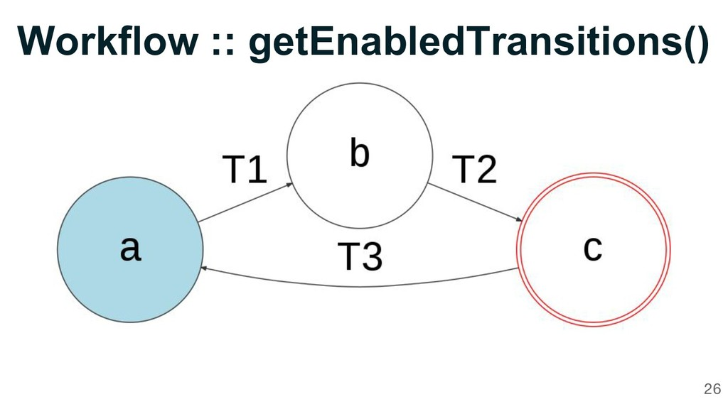 26 Workflow :: getEnabledTransitions()