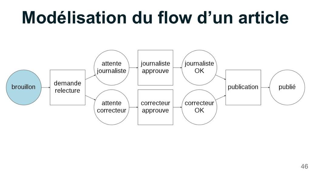 Modélisation du flow d'un article 46