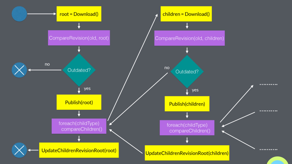 root = Download() CompareRevision(old, root) Ou...