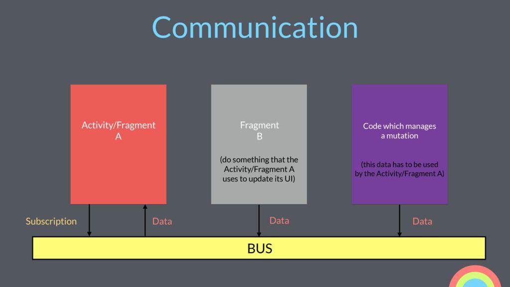Communication Activity/Fragment A Fragment B (d...