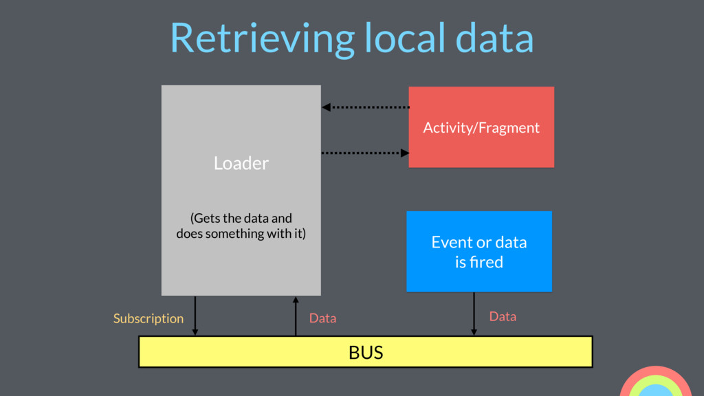 Retrieving local data Loader (Gets the data and...