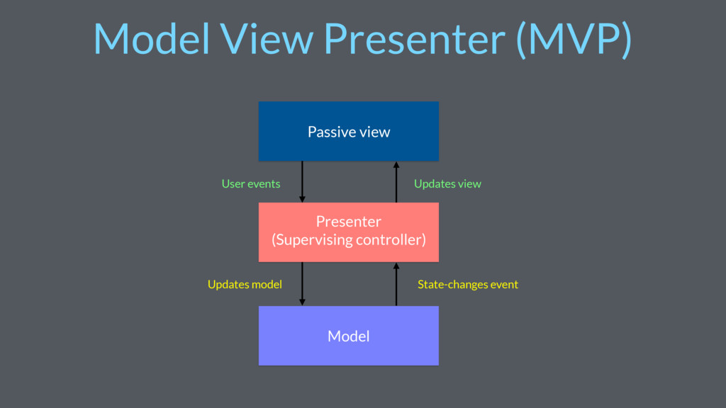 Presenter (Supervising controller) Passive view...