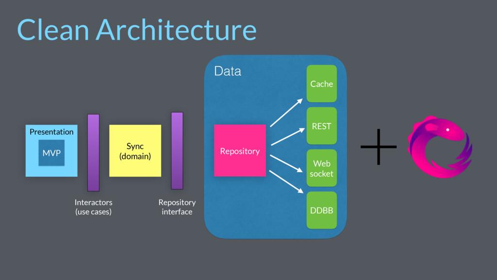 Java project Sync (domain) MVP Presentation Int...
