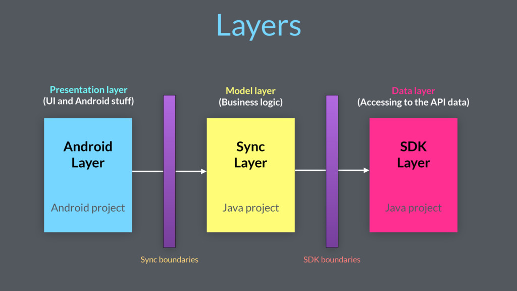 Layers Android Layer Sync Layer SDK Layer Prese...